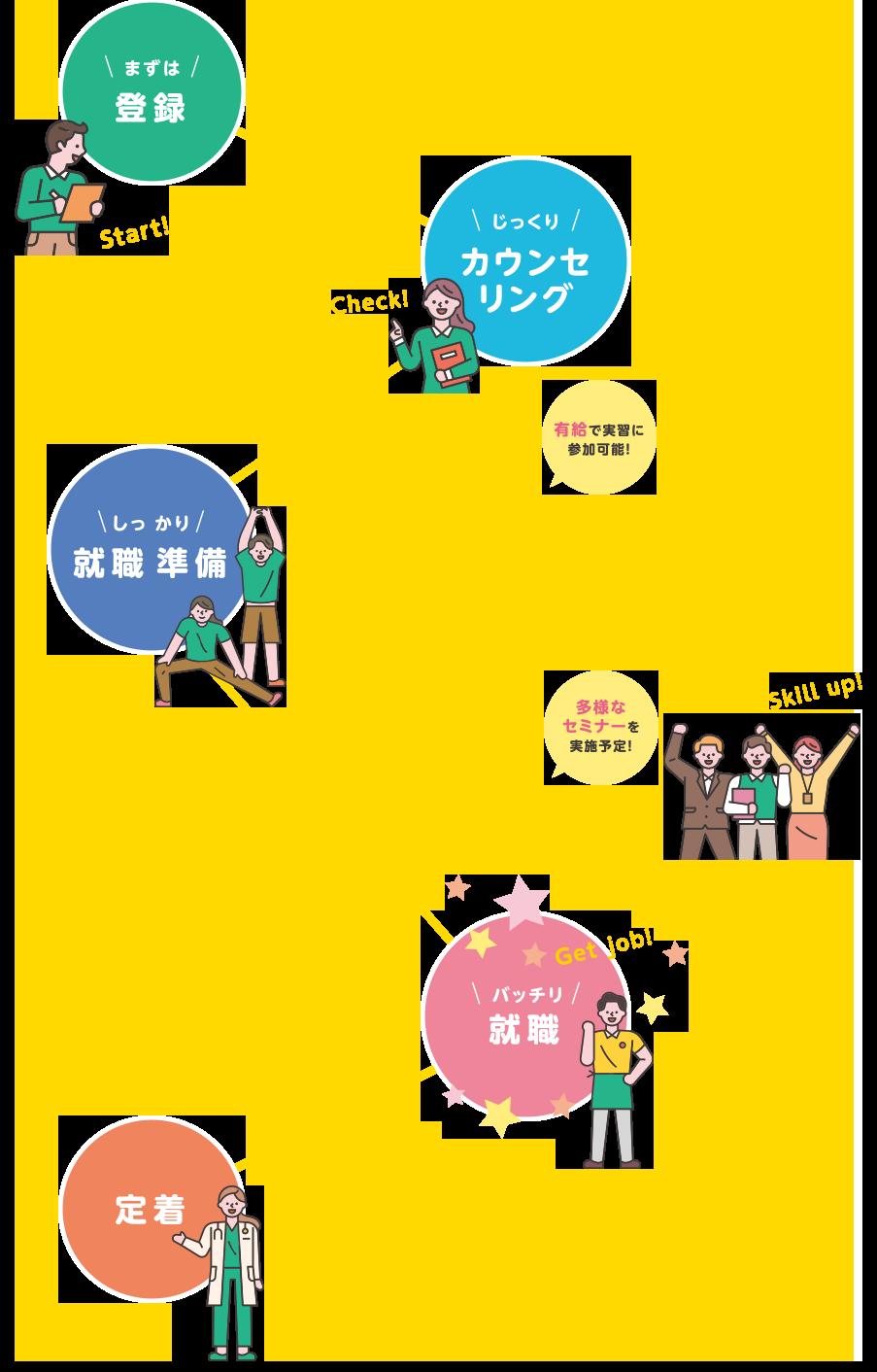 ご利用の流れ図